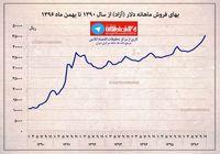 بهای فروش ماهانه دلار آزاد از سال ۱۳۹۰ تا بهمن ماه سال جاری +اینفوگرافیک